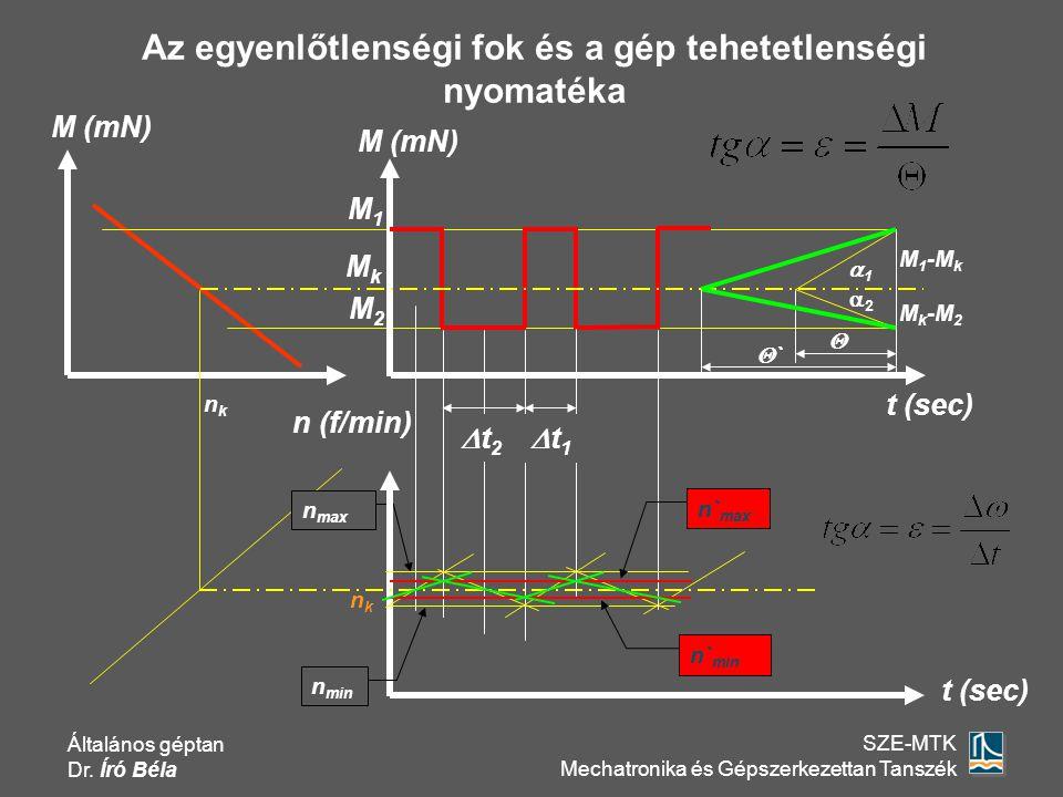 Általános géptan Dr. Író Béla SZE-MTK Mechatronika és Gépszerkezettan Tanszék n max n (f/min) M (mN) t (sec) M 1 -M k  nknk M1M1 11 t1t1 M k -M 2