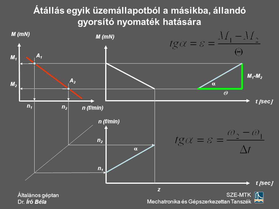 Általános géptan Dr. Író Béla SZE-MTK Mechatronika és Gépszerkezettan Tanszék A1A1 A2A2 M (mN) t  sec  M 1 -M 2  n1n1 M1M1  z M (mN) n (f/min) n2n