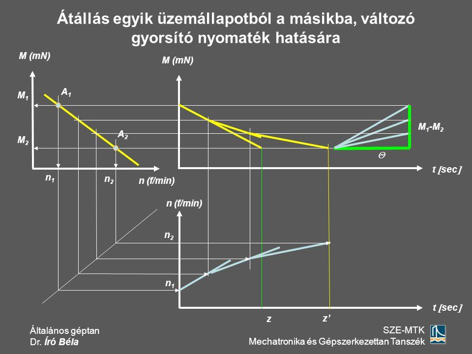 Általános géptan Dr. Író Béla SZE-MTK Mechatronika és Gépszerkezettan Tanszék M (mN) t  sec  M 1 -M 2  z n2n2 n1n1 n (f/min) t  sec  A1A1 A2A2 n1
