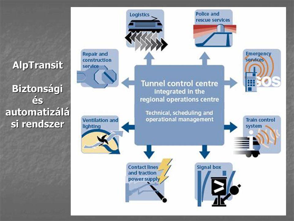 AlpTransit Biztonsági és automatizálá si rendszer