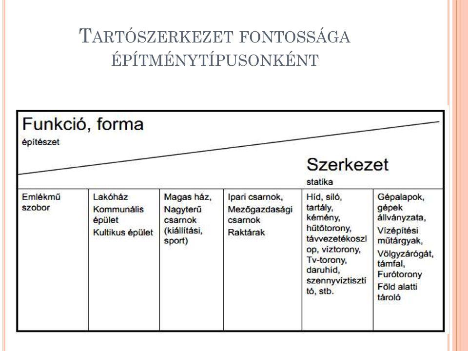 T ARTÓSZERKEZET FONTOSSÁGA ÉPÍTMÉNYTÍPUSONKÉNT