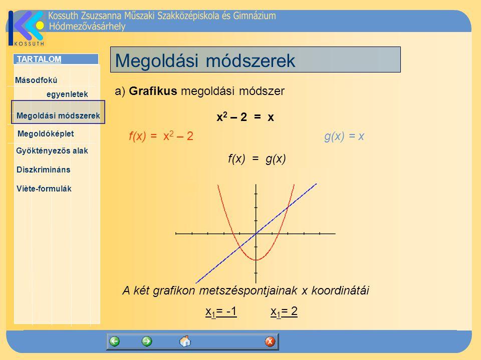 TARTALOM Másodfokú egyenletek Megoldóképlet Megoldási módszerek Gyöktényezős alak Diszkrimináns Viète-formulák a) Grafikus megoldási módszer Megoldási módszerek x 2 – 2 = x f(x) = x 2 – 2 g(x) = x f(x) = g(x) x 1 = -1 x 1 = 2 A két grafikon metszéspontjainak x koordinátái