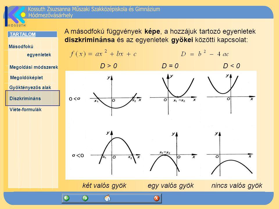 TARTALOM Másodfokú egyenletek Megoldóképlet Megoldási módszerek Gyöktényezős alak Diszkrimináns Viète-formulák A másodfokú függvények képe, a hozzájuk