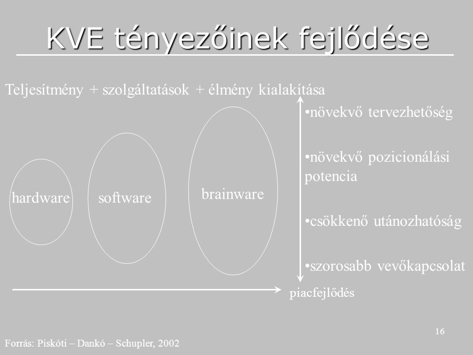 16 KVE tényezőinek fejlődése hardwaresoftware brainware Teljesítmény + szolgáltatások + élmény kialakítása növekvő tervezhetőség növekvő pozicionálási potencia csökkenő utánozhatóság szorosabb vevőkapcsolat piacfejlődés Forrás: Piskóti – Dankó – Schupler, 2002