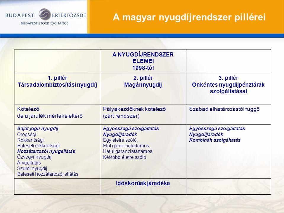 A magyar nyugdíjrendszer pillérei A NYUGDÍJRENDSZER ELEMEI 1998-tól 1. pillér Társadalombiztosítási nyugdíj 2. pillér Magánnyugdíj 3. pillér Önkéntes