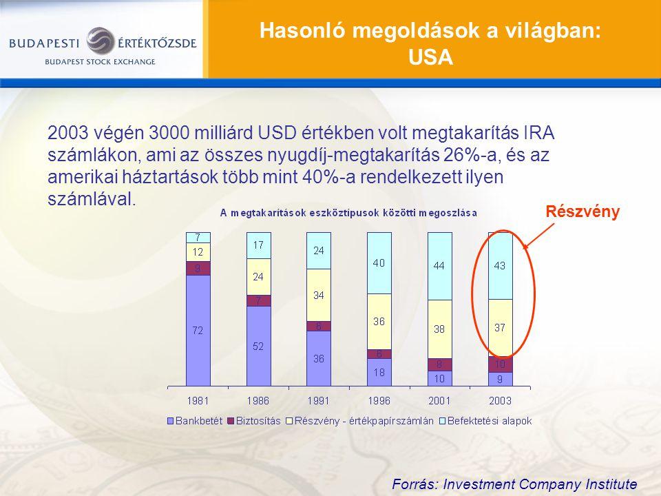 2003 végén 3000 milliárd USD értékben volt megtakarítás IRA számlákon, ami az összes nyugdíj-megtakarítás 26%-a, és az amerikai háztartások több mint