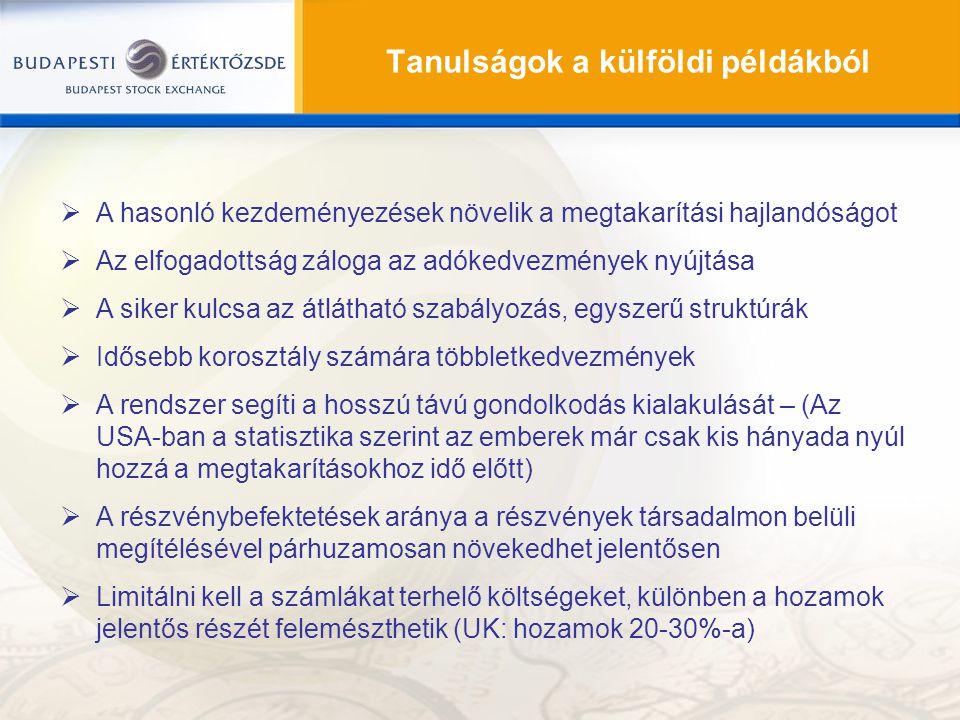 Tanulságok a külföldi példákból  A hasonló kezdeményezések növelik a megtakarítási hajlandóságot  Az elfogadottság záloga az adókedvezmények nyújtás