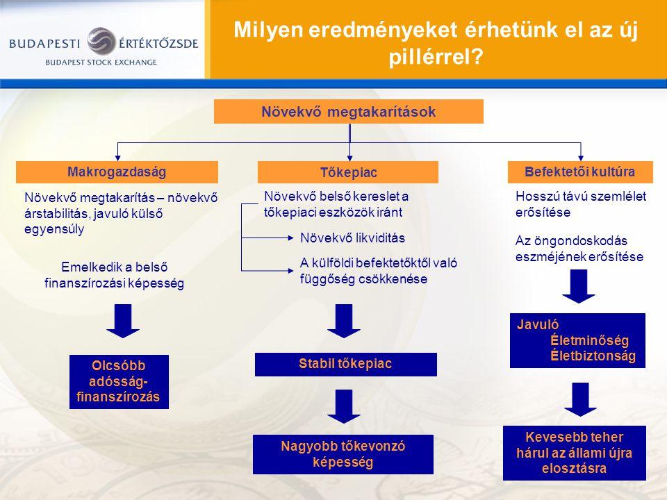 Milyen eredményeket érhetünk el az új pillérrel? Növekvő megtakarítások Makrogazdaság Befektetői kultúra Tőkepiac Emelkedik a belső finanszírozási kép