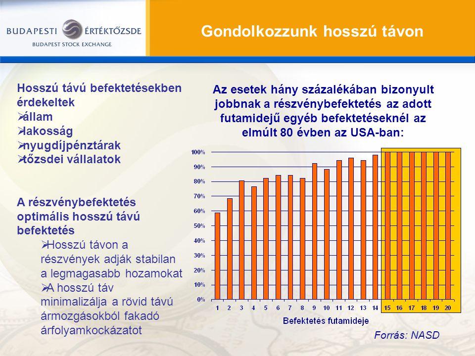 Hosszú távú befektetésekben érdekeltek  állam  lakosság  nyugdíjpénztárak  tőzsdei vállalatok A részvénybefektetés optimális hosszú távú befekteté