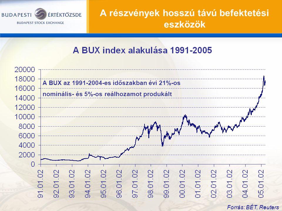 A részvények hosszú távú befektetési eszközök Forrás: BÉT, Reuters A BUX az 1991-2004-es időszakban évi 21%-os nominális- és 5%-os reálhozamot produká