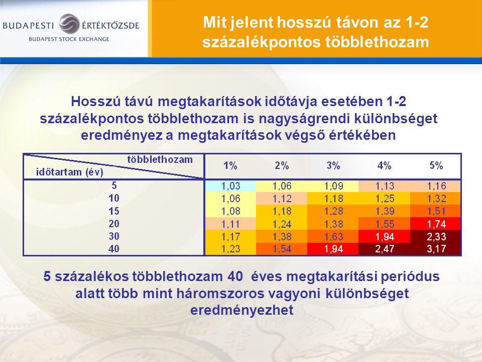 Mit jelent hosszú távon az 1-2 százalékpontos többlethozam Hosszú távú megtakarítások időtávja esetében 1-2 százalékpontos többlethozam is nagyságrend