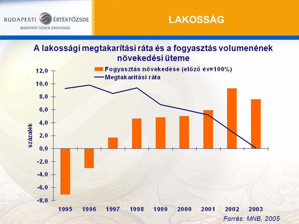 LAKOSSÁG Forrás: MNB, 2005 A lakossági megtakarítási ráta és a fogyasztás volumenének növekedési üteme
