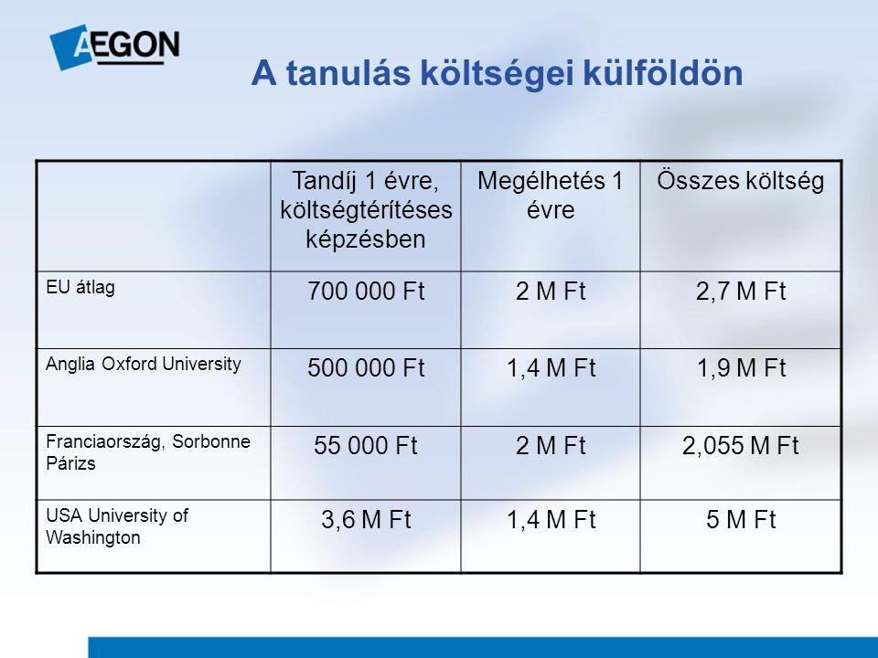 A tanulás költségei külföldön Tandíj 1 évre, költségtérítéses képzésben Megélhetés 1 évre Összes költség EU átlag 700 000 Ft2 M Ft2,7 M Ft Anglia Oxford University 500 000 Ft1,4 M Ft1,9 M Ft Franciaország, Sorbonne Párizs 55 000 Ft2 M Ft2,055 M Ft USA University of Washington 3,6 M Ft1,4 M Ft5 M Ft
