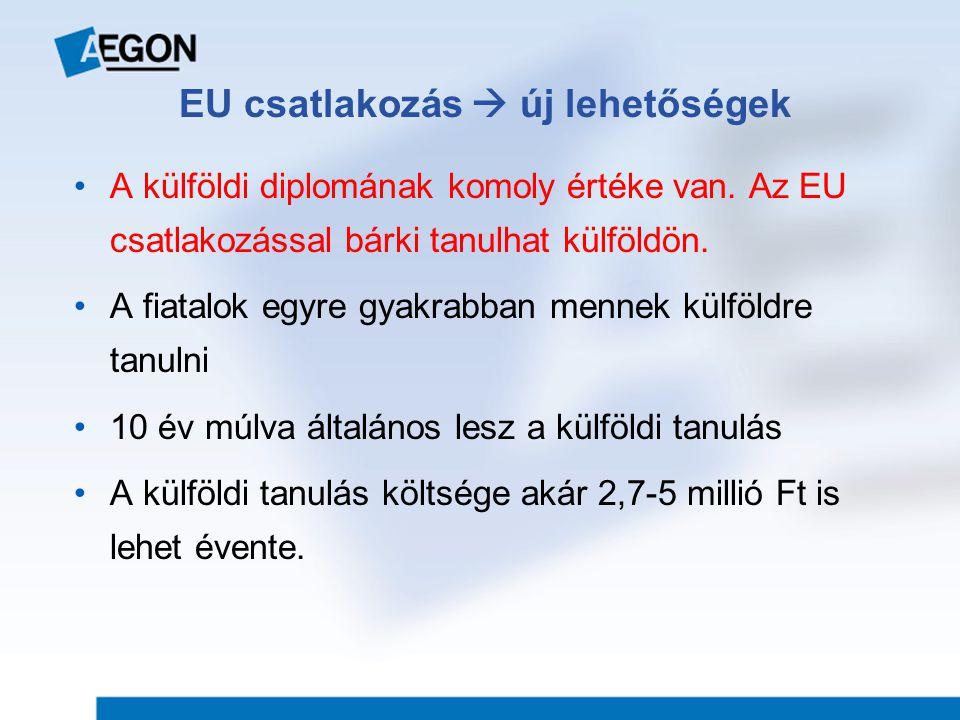 A külföldi diplomának komoly értéke van.Az EU csatlakozással bárki tanulhat külföldön.