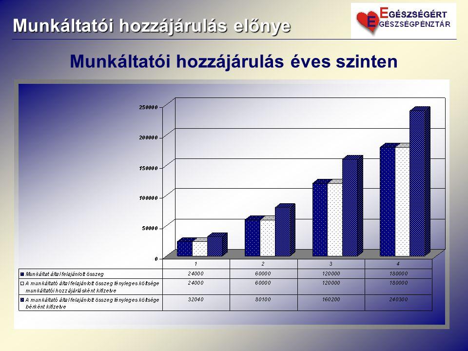 Munkáltatói hozzájárulás előnye Munkáltatói hozzájárulás éves szinten