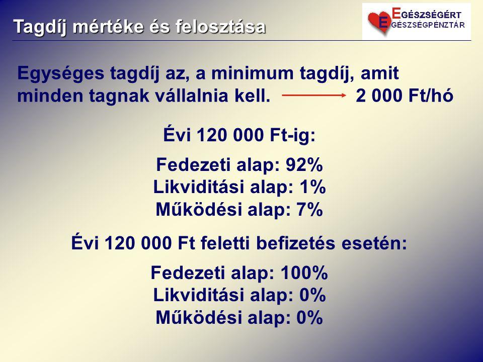 Évi 120 000 Ft-ig: Fedezeti alap: 92% Likviditási alap: 1% Működési alap: 7% Évi 120 000 Ft feletti befizetés esetén: Fedezeti alap: 100% Likviditási alap: 0% Működési alap: 0% Tagdíj mértéke és felosztása 2 000 Ft/hó Egységes tagdíj az, a minimum tagdíj, amit minden tagnak vállalnia kell.