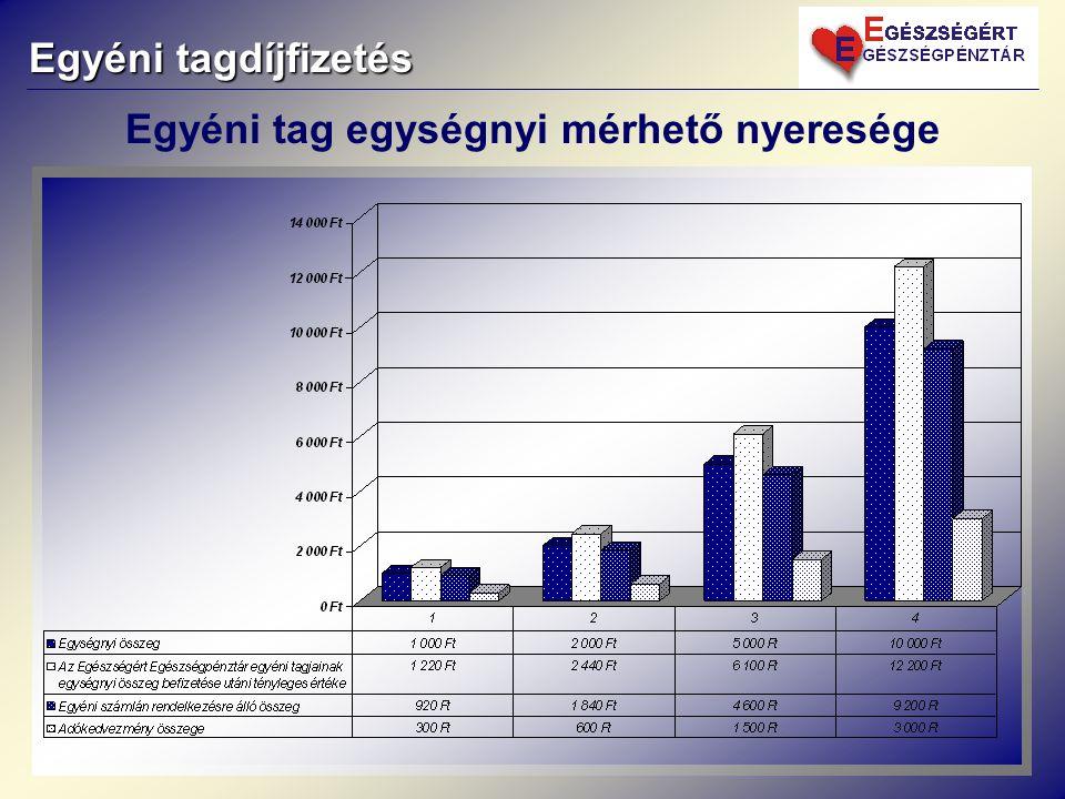 Egyéni tagdíjfizetés Egyéni tag egységnyi mérhető nyeresége