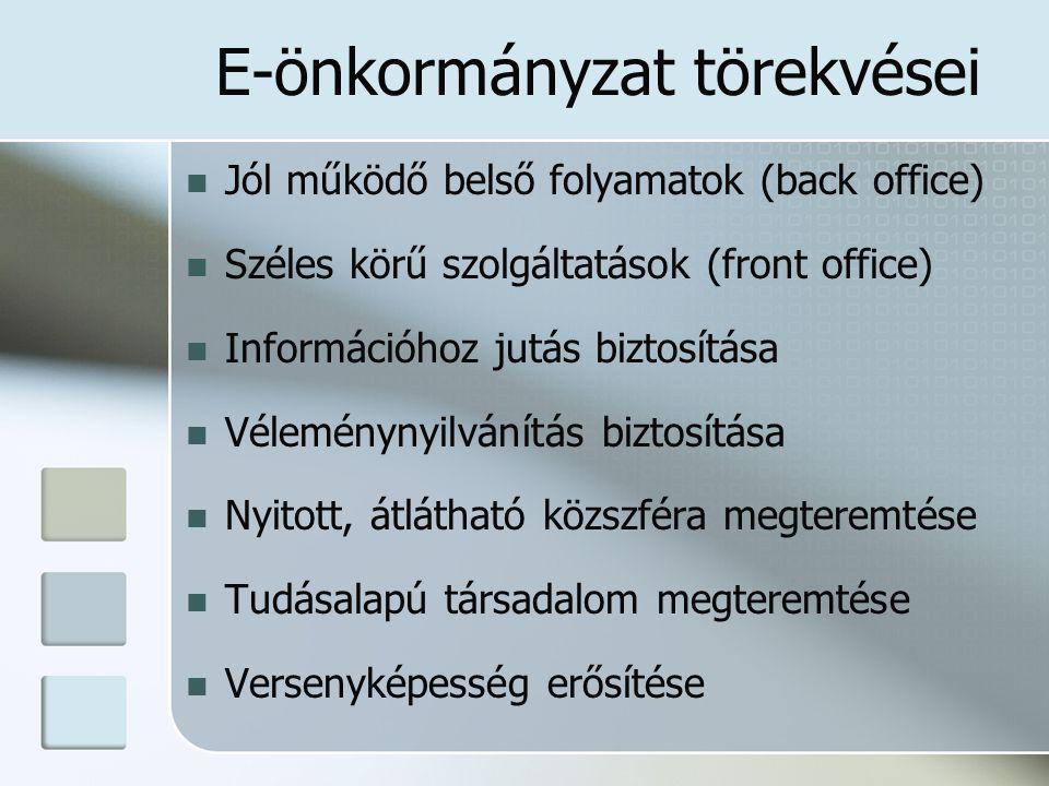 E-önkormányzat törekvései Jól működő belső folyamatok (back office) Széles körű szolgáltatások (front office) Információhoz jutás biztosítása Vélemény