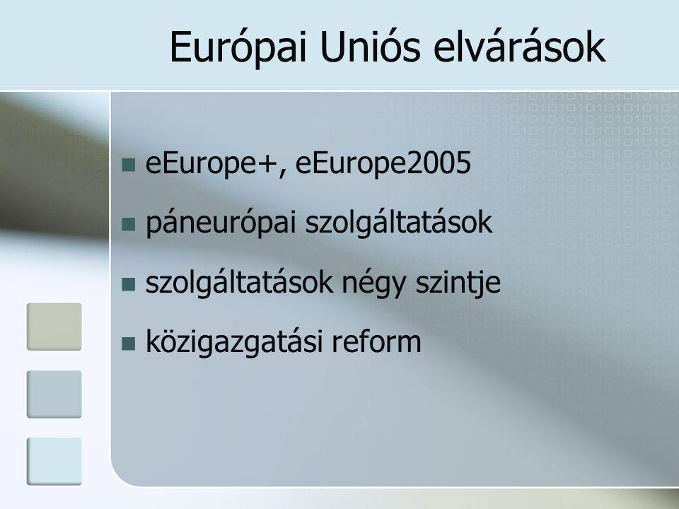 Európai Uniós elvárások eEurope+, eEurope2005 páneurópai szolgáltatások szolgáltatások négy szintje közigazgatási reform