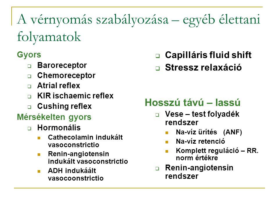 A vérnyomás szabályozása – egyéb élettani folyamatok Gyors  Baroreceptor  Chemoreceptor  Atrial reflex  KIR ischaemic reflex  Cushing reflex Mérs