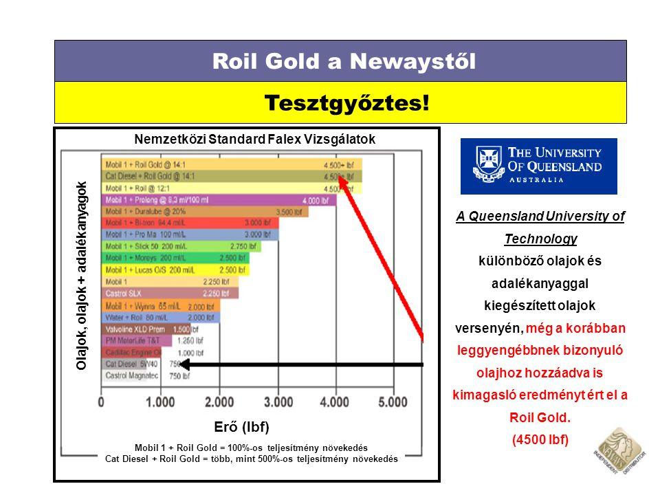 Roil Gold a Newaystől Tesztgyőztes! Nemzetközi Standard Falex Vizsgálatok Olajok, olajok + adalékanyagok Mobil 1 + Roil Gold = 100%-os teljesítmény nö