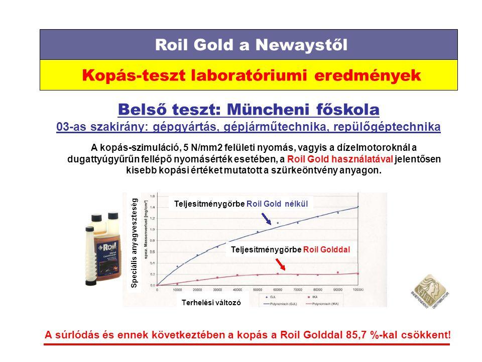 Roil Gold a Newaystől Kopás-teszt laboratóriumi eredmények Belső teszt: Müncheni főskola 03-as szakirány: gépgyártás, gépjárműtechnika, repülőgéptechnika A kopás-szimuláció, 5 N/mm2 felületi nyomás, vagyis a dízelmotoroknál a dugattyúgyűrűn fellépő nyomásérték esetében, a Roil Gold használatával jelentősen kisebb kopási értéket mutatott a szürkeöntvény anyagon.
