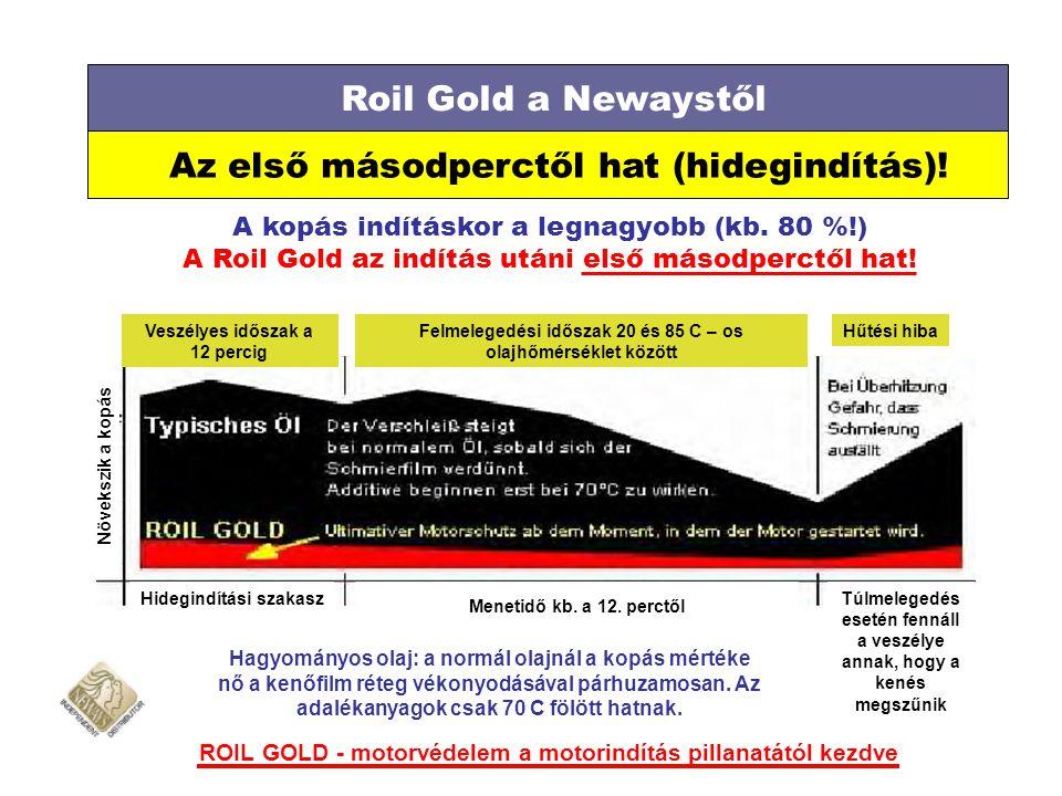 Roil Gold a Newaystől Az első másodperctől hat (hidegindítás)! A kopás indításkor a legnagyobb (kb. 80 %!) A Roil Gold az indítás utáni első másodperc