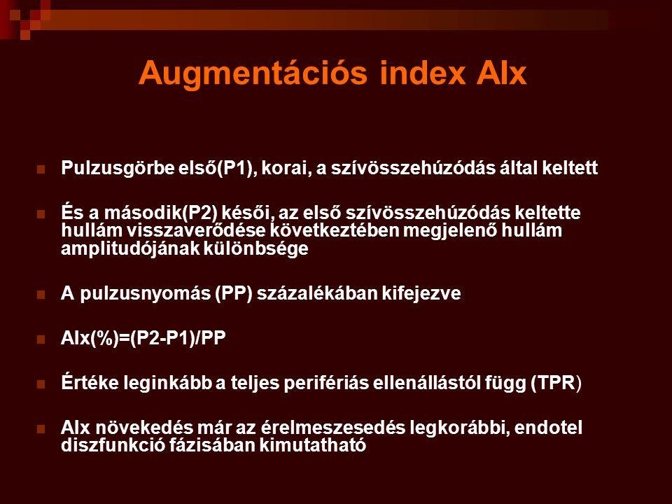 Augmentációs index AIx Pulzusgörbe első(P1), korai, a szívösszehúzódás által keltett És a második(P2) késői, az első szívösszehúzódás keltette hullám visszaverődése következtében megjelenő hullám amplitudójának különbsége A pulzusnyomás (PP) százalékában kifejezve AIx(%)=(P2-P1)/PP Értéke leginkább a teljes perifériás ellenállástól függ (TPR) AIx növekedés már az érelmeszesedés legkorábbi, endotel diszfunkció fázisában kimutatható