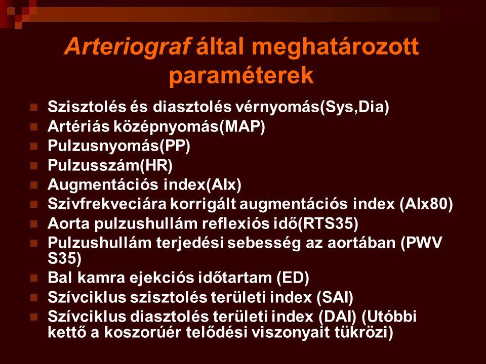 Arteriograf által meghatározott paraméterek Szisztolés és diasztolés vérnyomás(Sys,Dia) Artériás középnyomás(MAP) Pulzusnyomás(PP) Pulzusszám(HR) Augmentációs index(AIx) Szivfrekveciára korrigált augmentációs index (AIx80) Aorta pulzushullám reflexiós idő(RTS35) Pulzushullám terjedési sebesség az aortában (PWV S35) Bal kamra ejekciós időtartam (ED) Szívciklus szisztolés területi index (SAI) Szívciklus diasztolés területi index (DAI) (Utóbbi kettő a koszorúér telődési viszonyait tükrözi)