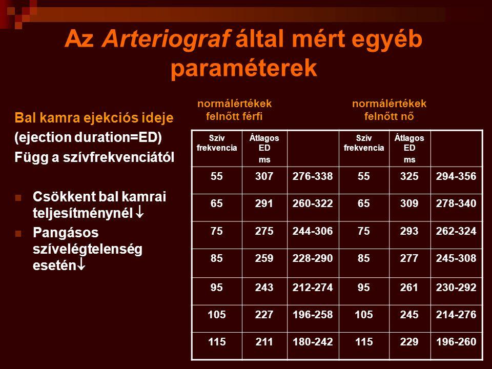 Az Arteriograf által mért egyéb paraméterek Bal kamra ejekciós ideje (ejection duration=ED) Függ a szívfrekvenciától Csökkent bal kamrai teljesítményn