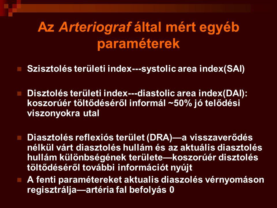 Az Arteriograf által mért egyéb paraméterek Szisztolés területi index---systolic area index(SAI) Disztolés területi index---diastolic area index(DAI): koszorúér töltődéséről informál ~50% jó telődési viszonyokra utal Diasztolés reflexiós terület (DRA)—a visszaverődés nélkül várt diasztolés hullám és az aktuális diasztolés hullám különbségének területe—koszorúér disztolés töltődéséről további információt nyújt A fenti paramétereket aktualis diaszolés vérnyomáson regisztrálja—artéria fal befolyás 0
