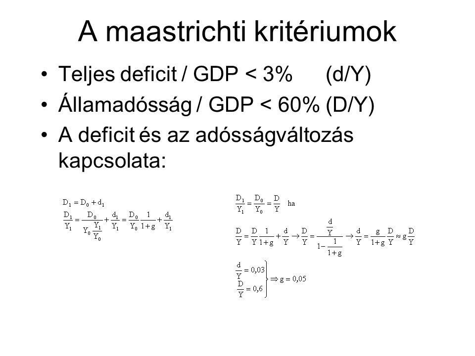 A maastrichti kritériumok Teljes deficit / GDP < 3%(d/Y) Államadósság / GDP < 60%(D/Y) A deficit és az adósságváltozás kapcsolata: