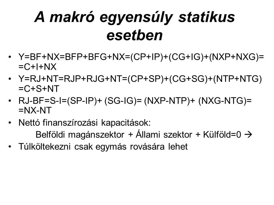 A makró egyensúly statikus esetben Y=BF+NX=BFP+BFG+NX=(CP+IP)+(CG+IG)+(NXP+NXG)= =C+I+NX Y=RJ+NT=RJP+RJG+NT=(CP+SP)+(CG+SG)+(NTP+NTG) =C+S+NT RJ-BF=S-