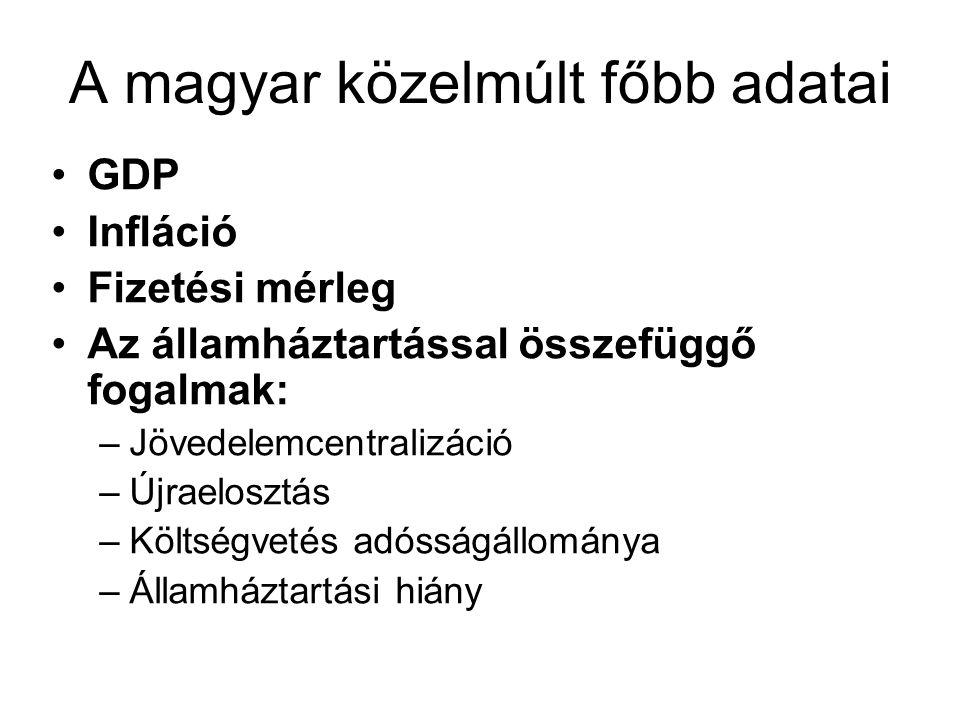 A magyar közelmúlt főbb adatai GDP Infláció Fizetési mérleg Az államháztartással összefüggő fogalmak: –Jövedelemcentralizáció –Újraelosztás –Költségve