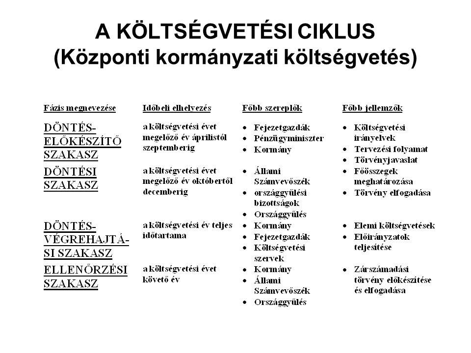 A KÖLTSÉGVETÉSI CIKLUS (Központi kormányzati költségvetés)