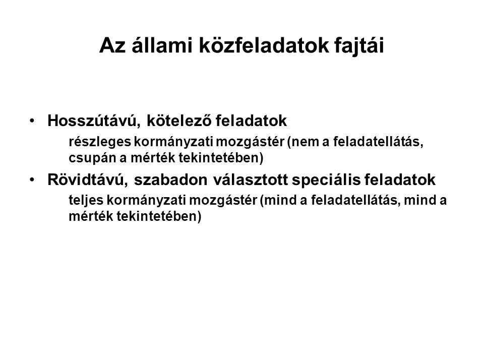 A HELYI ÖNKORMÁNYZATI ALRENDSZER BEVÉTELEI III.III.