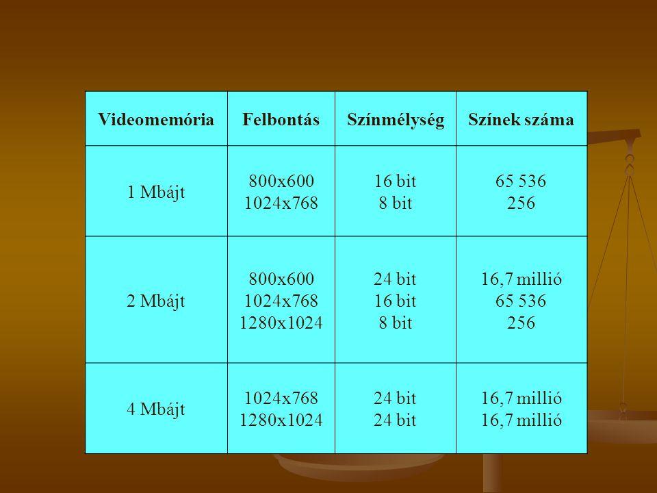 VideomemóriaFelbontásSzínmélységSzínek száma 1 Mbájt 800x600 1024x768 16 bit 8 bit 65 536 256 2 Mbájt 800x600 1024x768 1280x1024 24 bit 16 bit 8 bit 16,7 millió 65 536 256 4 Mbájt 1024x768 1280x102424 bit16,7 millió