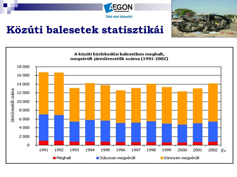 Közúti balesetek statisztikái