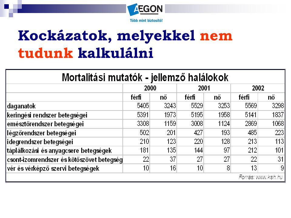 Daganatos betegségben elhunytak száma 40-59 éves korosztály Forrás: KSH