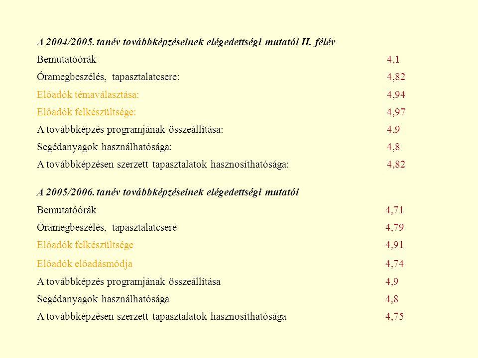 A 2004/2005. tanév továbbképzéseinek elégedettségi mutatói II.