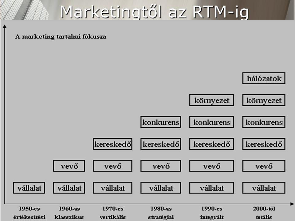 4 Marketingtől az RTM-ig