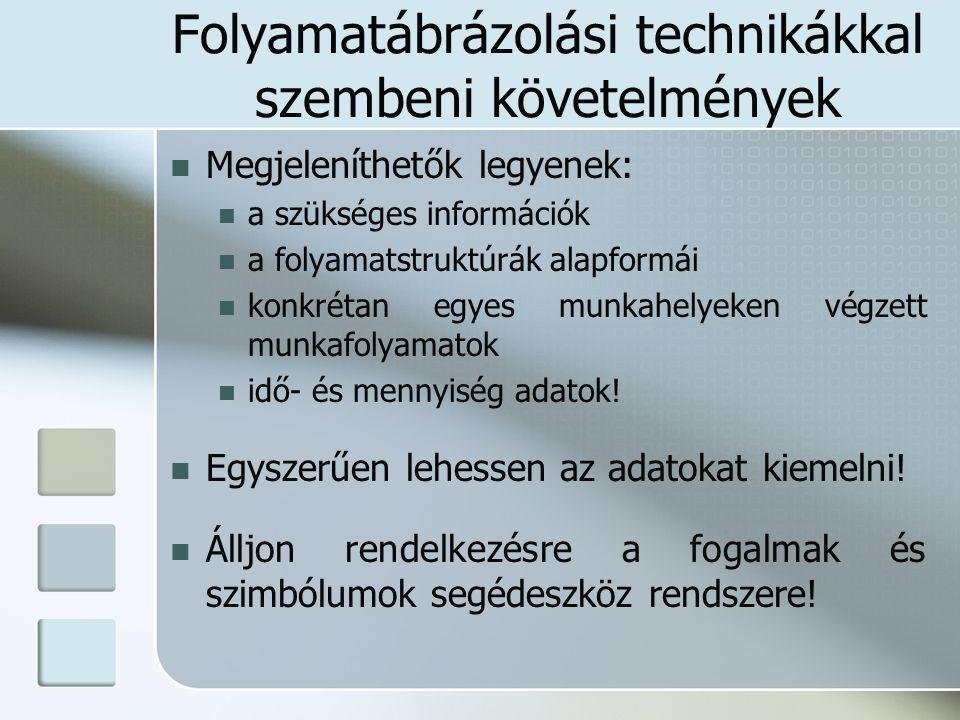 Folyamatábrázolási technikákkal szembeni követelmények Megjeleníthetők legyenek: a szükséges információk a folyamatstruktúrák alapformái konkrétan egy