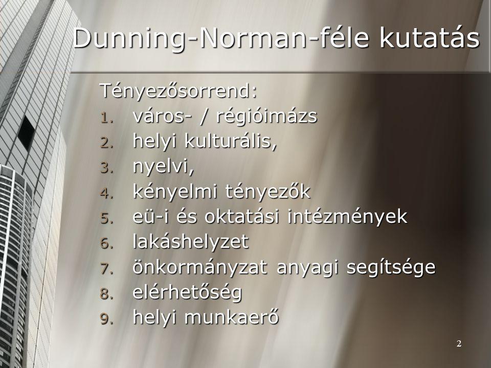 2 Dunning-Norman-féle kutatás Tényezősorrend: 1. város- / régióimázs 2.