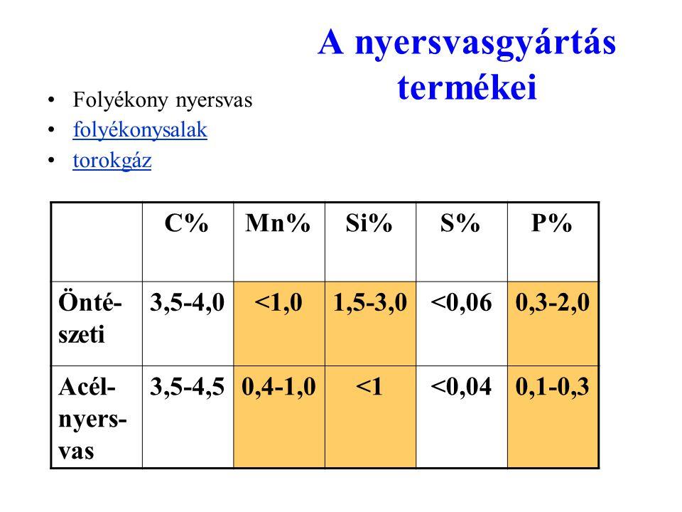 A nyersvasgyártás termékei Folyékony nyersvas folyékonysalak torokgáz C%Mn%Si%S%P% Önté- szeti 3,5-4,0<1,01,5-3,0<0,060,3-2,0 Acél- nyers- vas 3,5-4,5