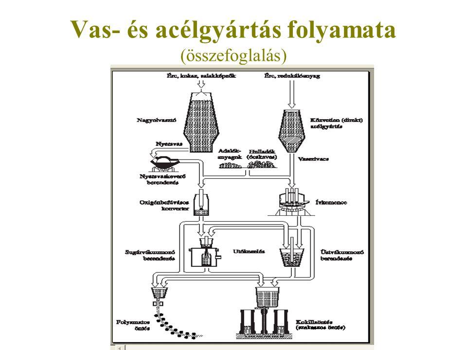 Vas- és acélgyártás folyamata (összefoglalás)