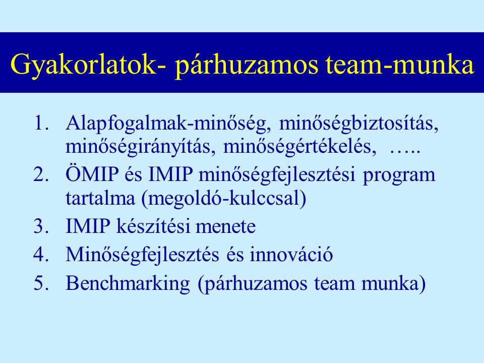 Gyakorlatok- párhuzamos team-munka 1.Alapfogalmak-minőség, minőségbiztosítás, minőségirányítás, minőségértékelés, ….. 2.ÖMIP és IMIP minőségfejlesztés