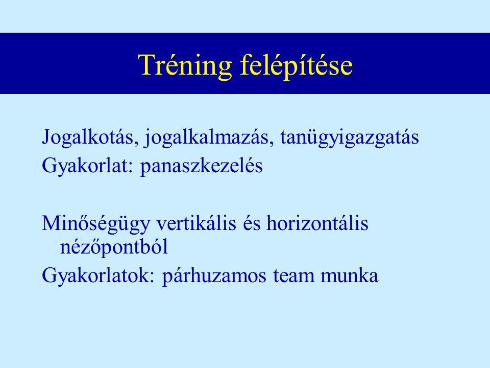Tréning felépítése Jogalkotás, jogalkalmazás, tanügyigazgatás Gyakorlat: panaszkezelés Minőségügy vertikális és horizontális nézőpontból Gyakorlatok: párhuzamos team munka