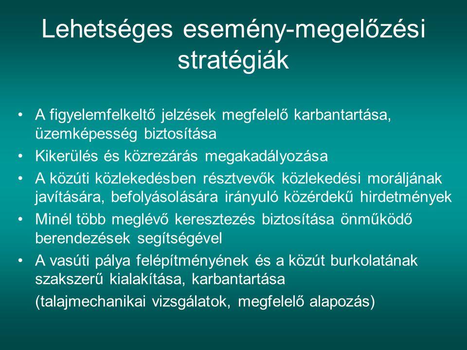 Lehetséges esemény-megelőzési stratégiák A figyelemfelkeltő jelzések megfelelő karbantartása, üzemképesség biztosítása Kikerülés és közrezárás megakad