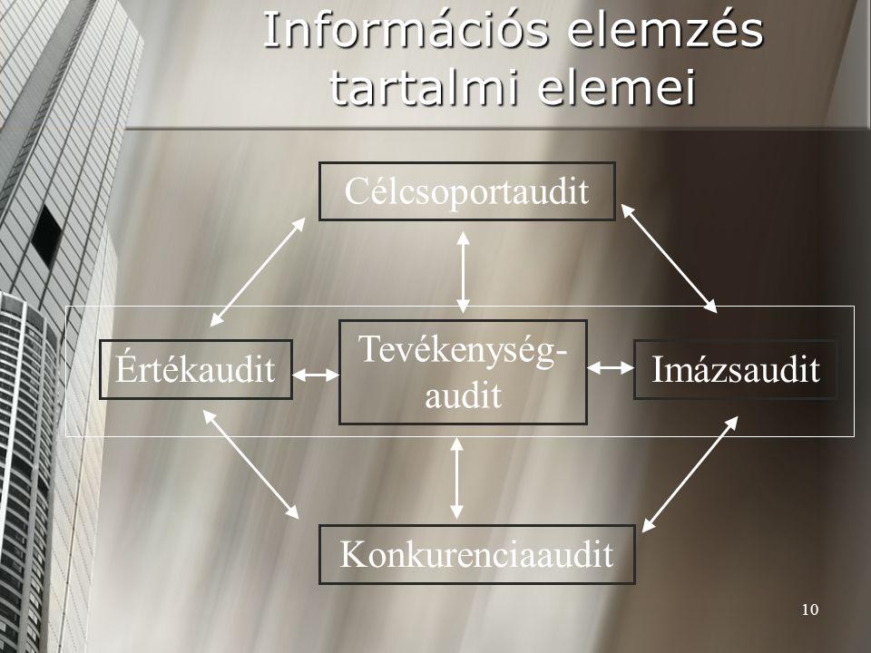 10 Információs elemzés tartalmi elemei Célcsoportaudit Imázsaudit Tevékenység- audit Értékaudit Konkurenciaaudit