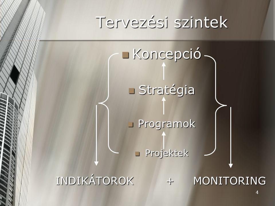 4 Tervezési szintek Koncepció Koncepció Stratégia Stratégia Programok Programok Projektek Projektek INDIKÁTOROK+MONITORING